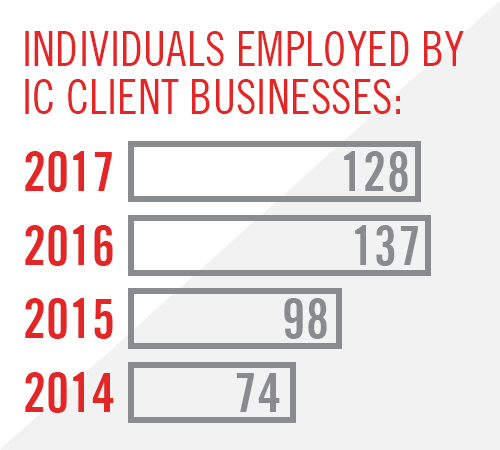 "Graph depicting Individuals Employed by IC Client Businesses: ""2017, 128; 2016, 137; 2015, 98; 2014, 74."""