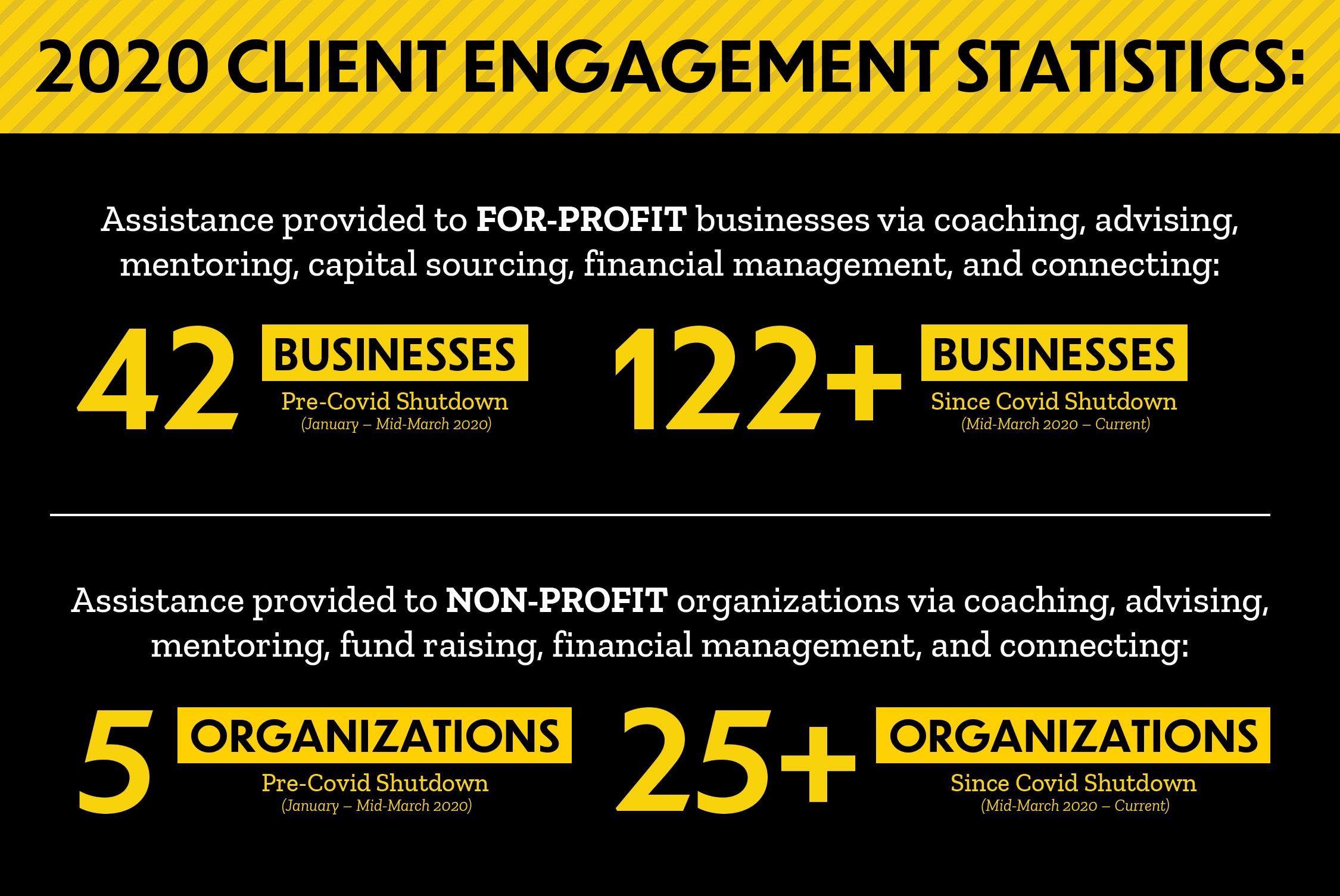 2020 Client Engagement Statistics